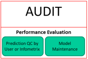 Prediction Quality and Model Maintenance Audit