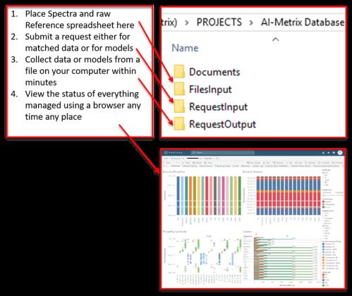 AiMetrix Routine Data Assembly