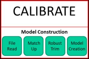 Calibrate-Model Construction
