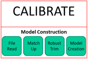 Calibrate-Model Construction
